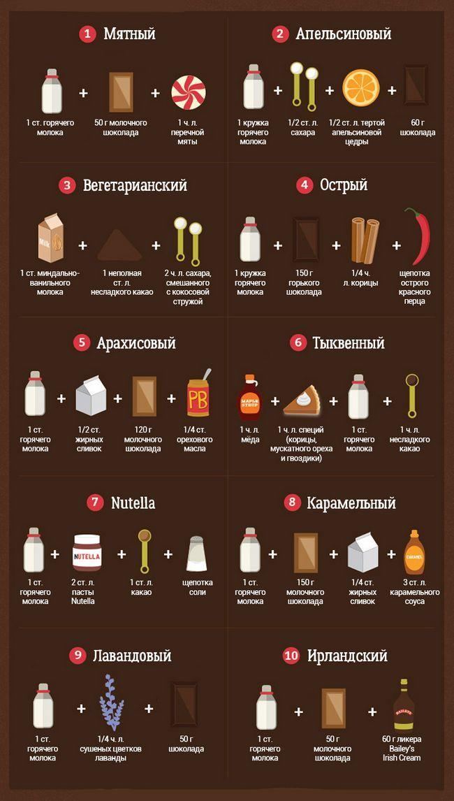 рецепти гарячого шоколаду