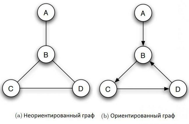 графи в інформатиці