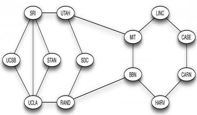 види графів в інформатиці