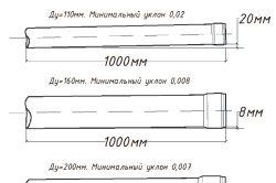Вибір діаметра каналізаційних труб